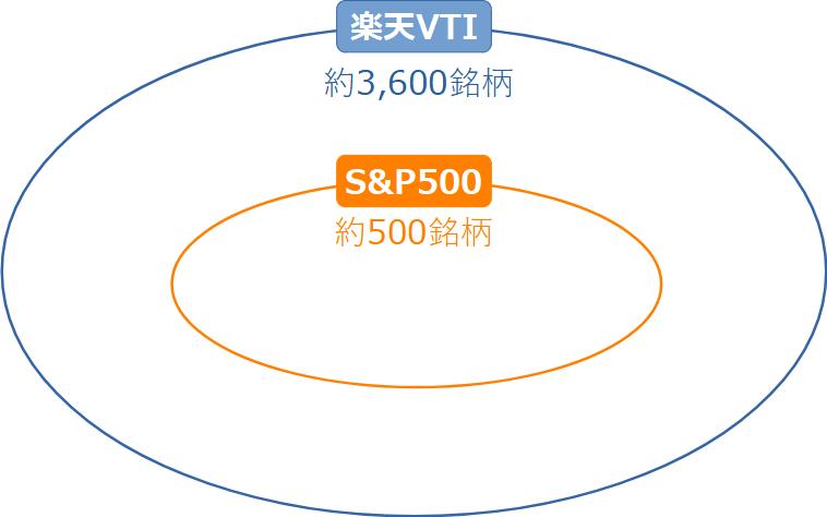 楽天VTIとeMAXIS_Slim_S&P500の銘柄イメージ