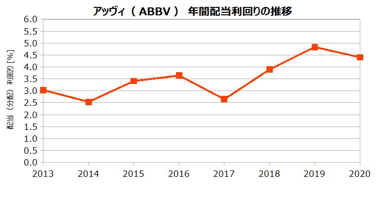 アッヴィ(ABBV)の年間配当利回りの推移