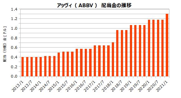 アッヴィ(ABBV)の配当金の推移