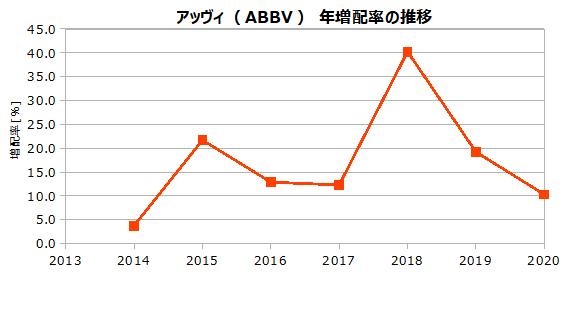 アッヴィ(ABBV)の年増配率の推移