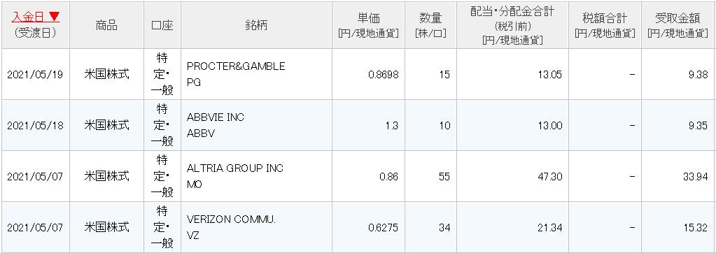 米国高配当株の配当金内分け