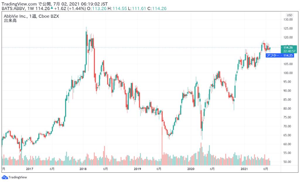 アッヴィ(ABBV)の株価チャート