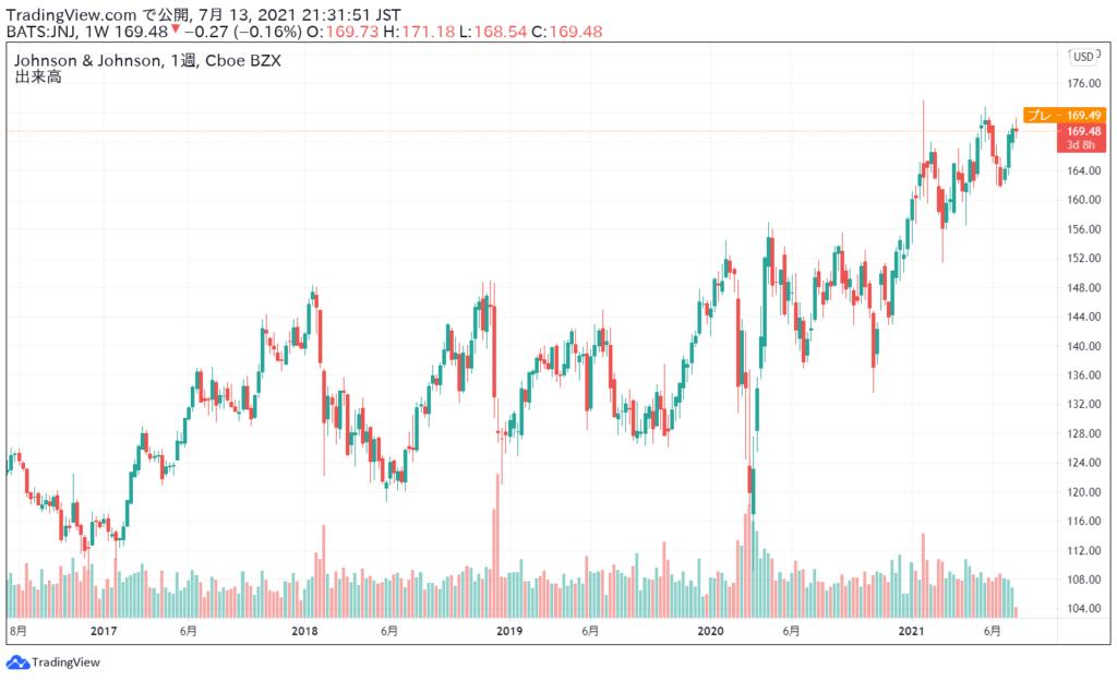 ジョンソン・エンド・ジョンソン(JNJ)の株価チャート