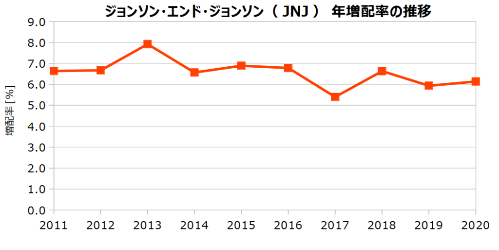 ジョンソン・エンド・ジョンソン(JNJ)の年増配率の推移