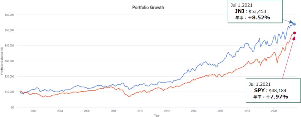 ジョンソン・エンド・ジョンソン(JNJ)とSPY(S&P500)とのトータルリターン比較