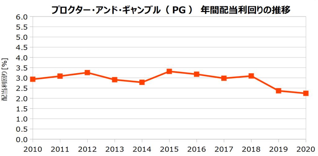 プロクター・アンド・ギャンブル(PG )の年間配当利回りの推移