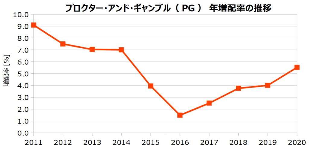 プロクター・アンド・ギャンブル(PG)の年増配率の推移