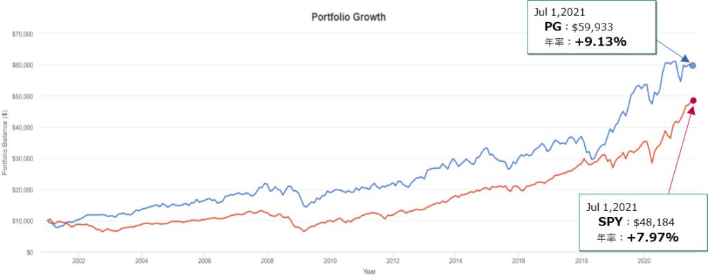 プロクター・アンド・ギャンブル(PG)とSPY(S&P500)とのトータルリターン比較