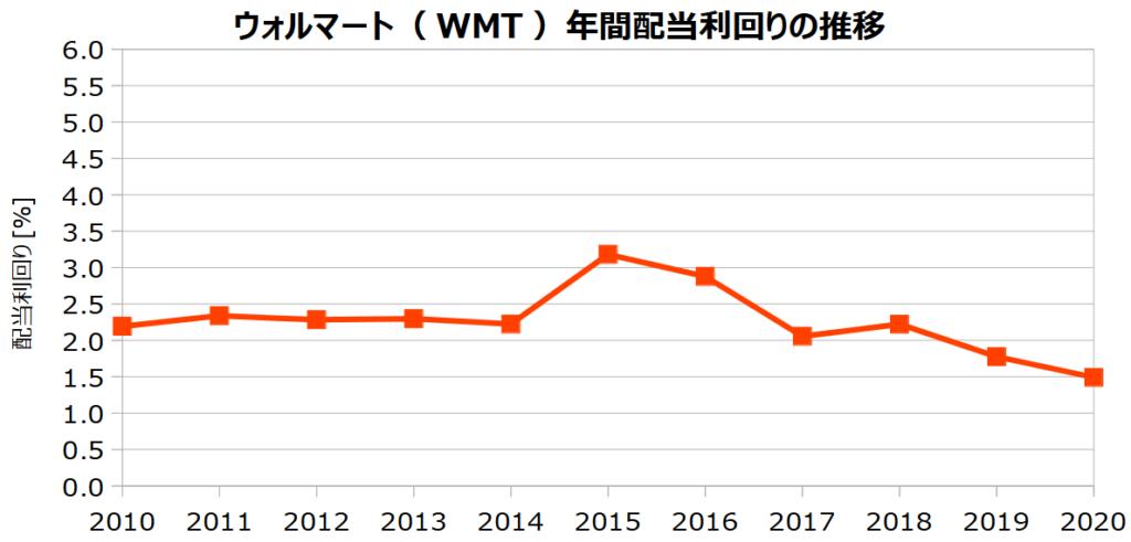 ウォルマート(WMT )の年間配当利回りの推移