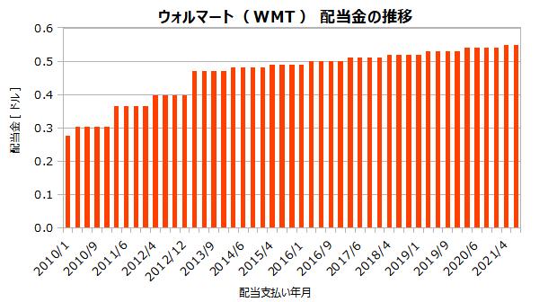 ウォルマート(WMT)の配当金の推移