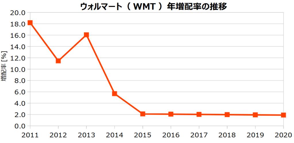 ウォルマート(WMT)の年増配率の推移