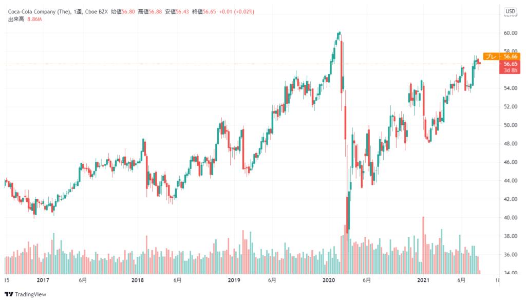 コカ・コーラ(KO)の株価チャート