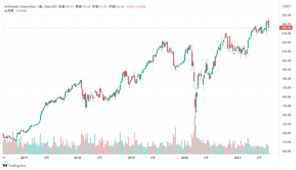 マクドナルド(MCD)の株価チャート