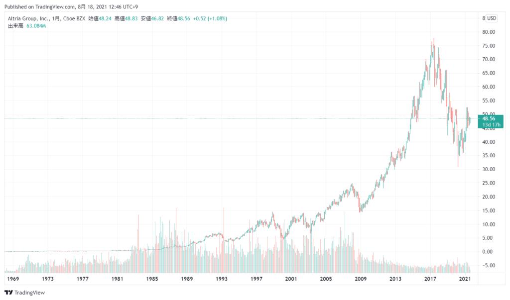 アルトリア・グループ(MO)の株価チャート(全期間)