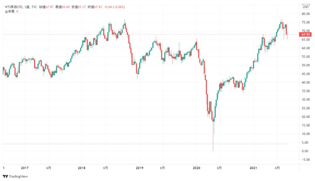 WTI原油先物価格の5年チャート
