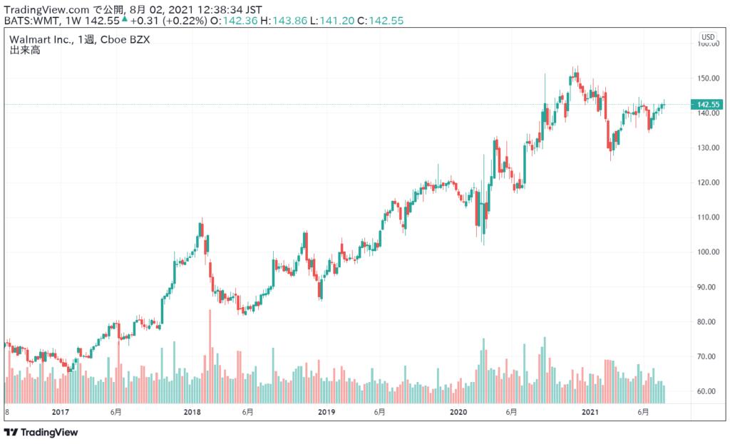 ウォルマート(WMT)の株価チャート