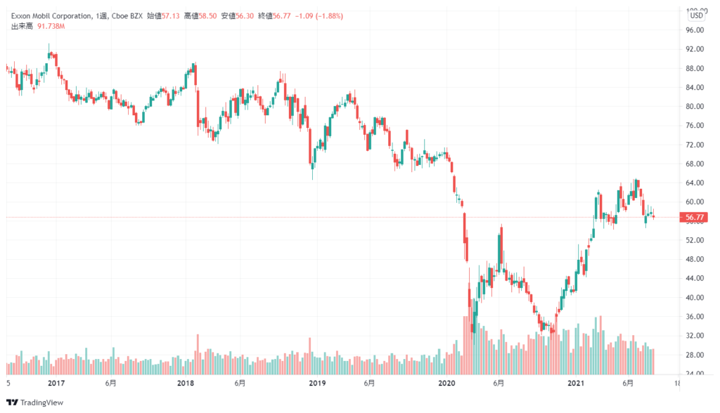 エクソンモービル(XOM)の株価チャート