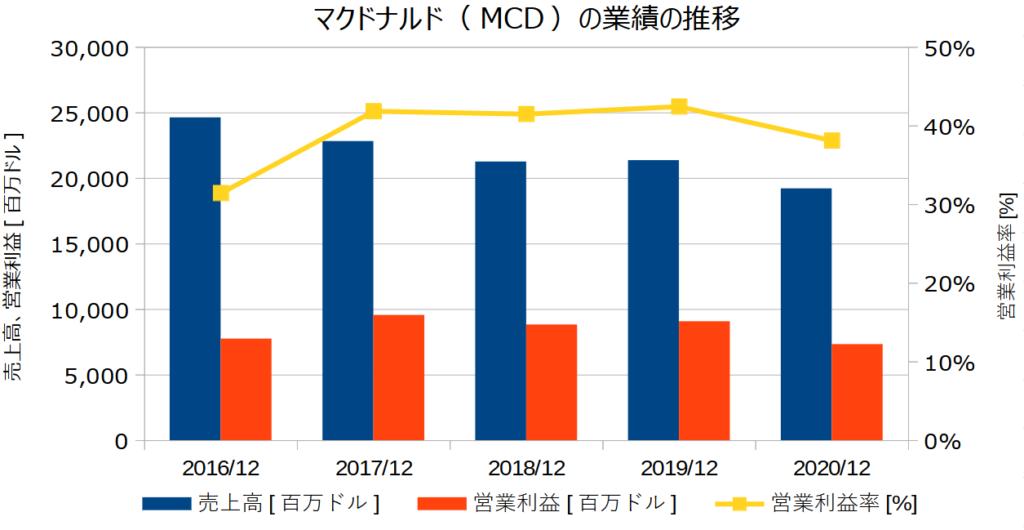 マクドナルド(MCD)の業績の推移