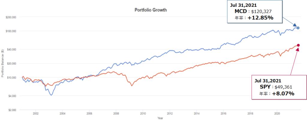 マクドナルド(MCD)とSPY(S&P500)とのトータルリターン比較