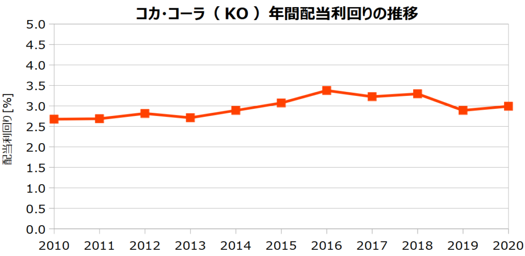 コカ・コーラ(KO)の年間配当利回りの推移