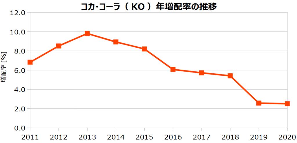 コカ・コーラ(KO)の年増配率の推移
