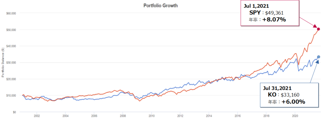 コカ・コーラ(KO)とSPY(S&P500)とのトータルリターン比較