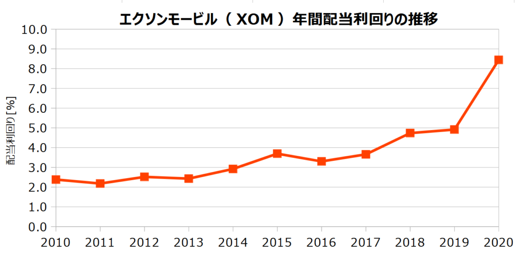 エクソンモービル(XOM)の年間配当利回りの推移