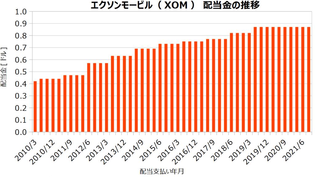 エクソンモービル(XOM)の配当金の推移