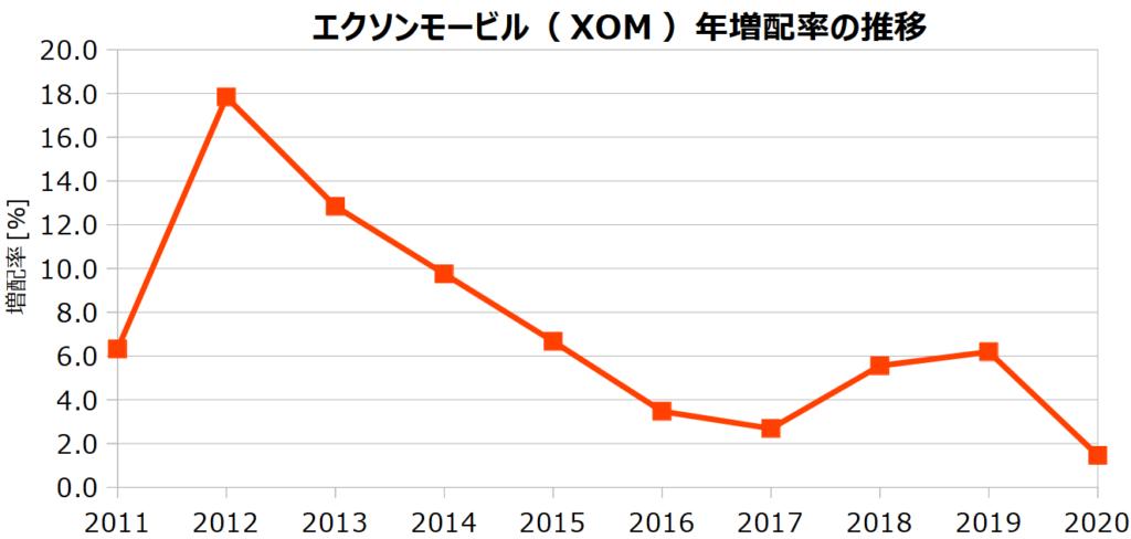 エクソンモービル(XOM)の年増配率の推移