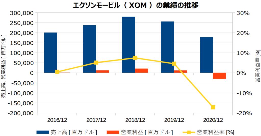 エクソンモービル(XOM)の業績の推移