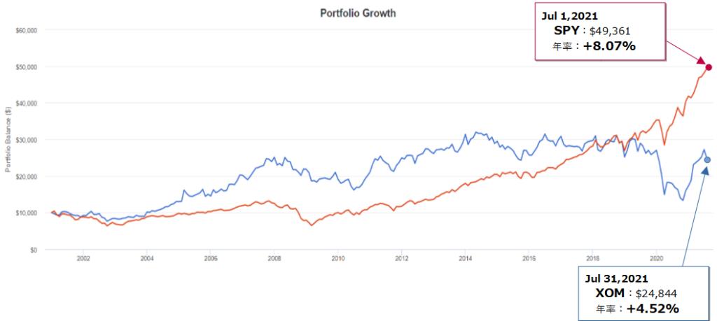 エクソンモービル(XOM)とSPY(S&P500)とのトータルリターン比較