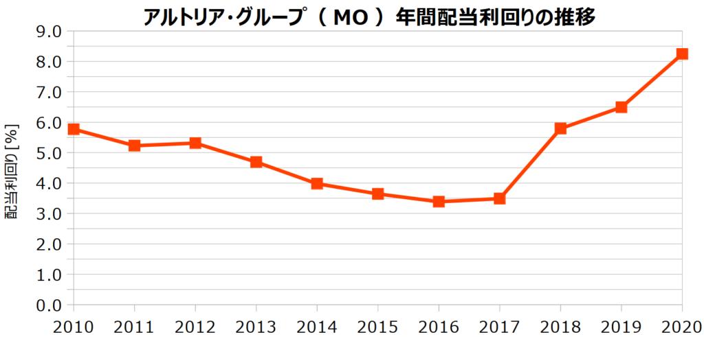 アルトリア・グループ(MO)の年間配当利回りの推移