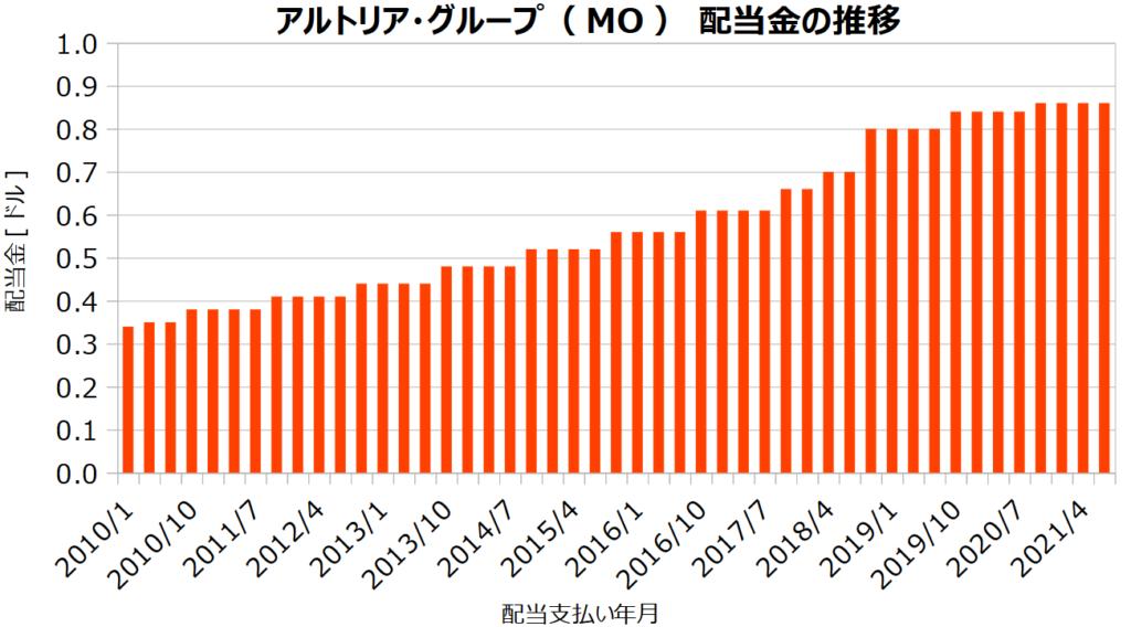 アルトリア・グループ(MO)の配当金の推移