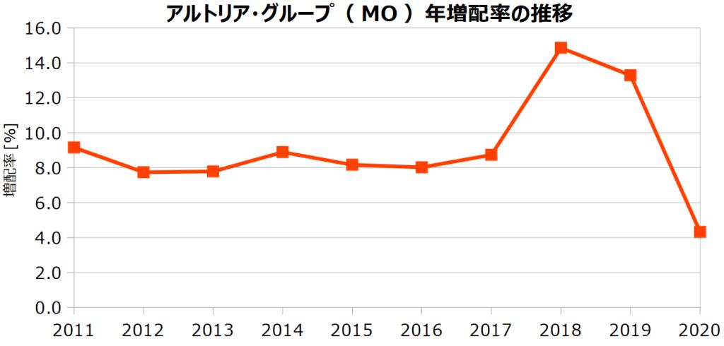 アルトリア・グループ(MO)の年増配率の推移