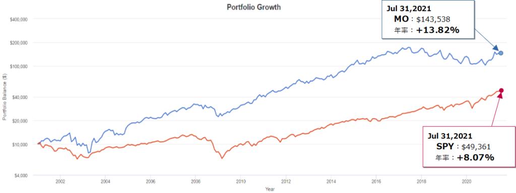 アルトリア・グループ(MO)とSPY(S&P500)とのトータルリターン比較(過去20年)