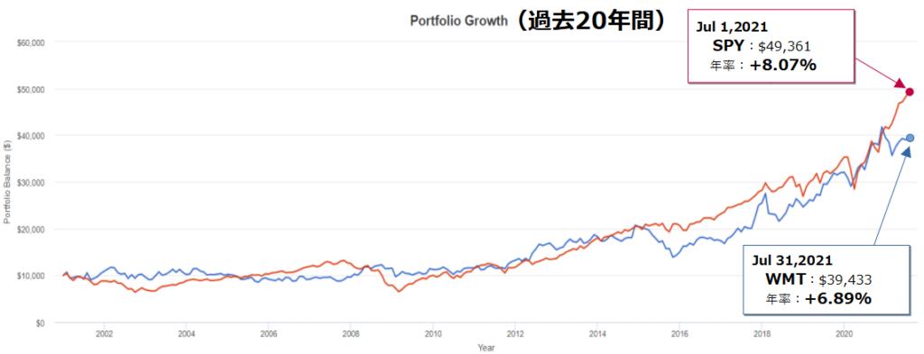 ウォルマート(WMT)とSPY(S&P500)とのトータルリターン比較(20年チャート)