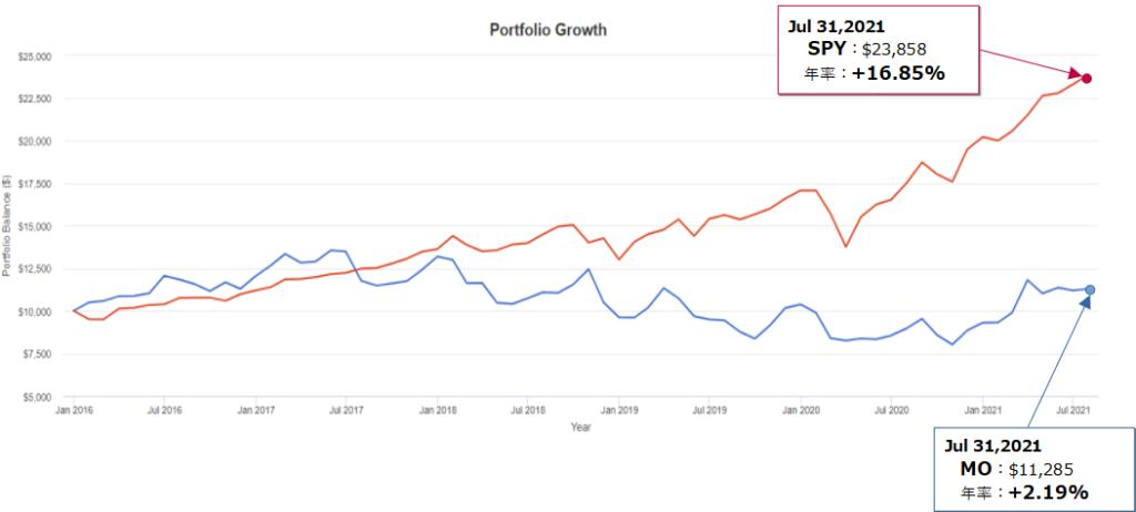 アルトリア・グループ(MO)とSPY(S&P500)とのトータルリターン比較(過去5年)