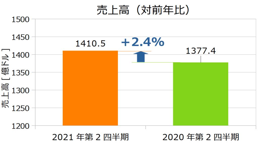 ウォルマート(WMT)の2021年第2四半期決算売上高(対前年比)