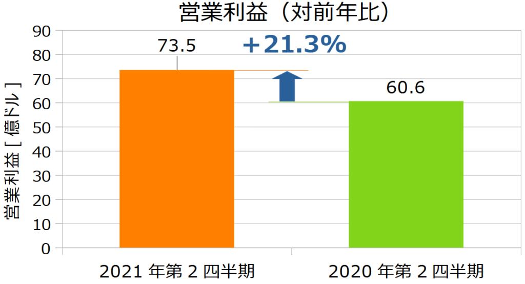 ウォルマート(WMT)の2021年第2四半期決算営業利益(対前年比)