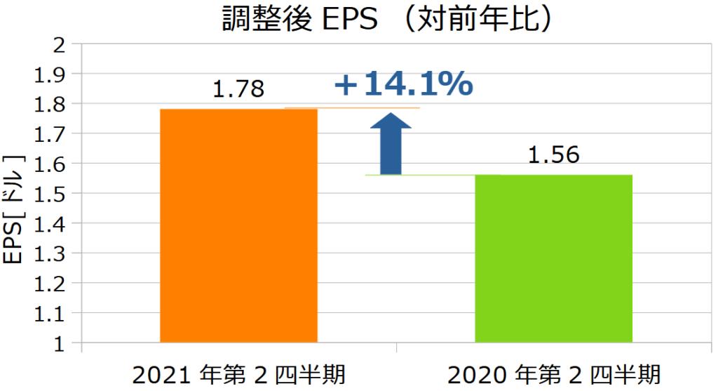 ウォルマート(WMT)の2021年第2四半期決算EPS(対前年比)