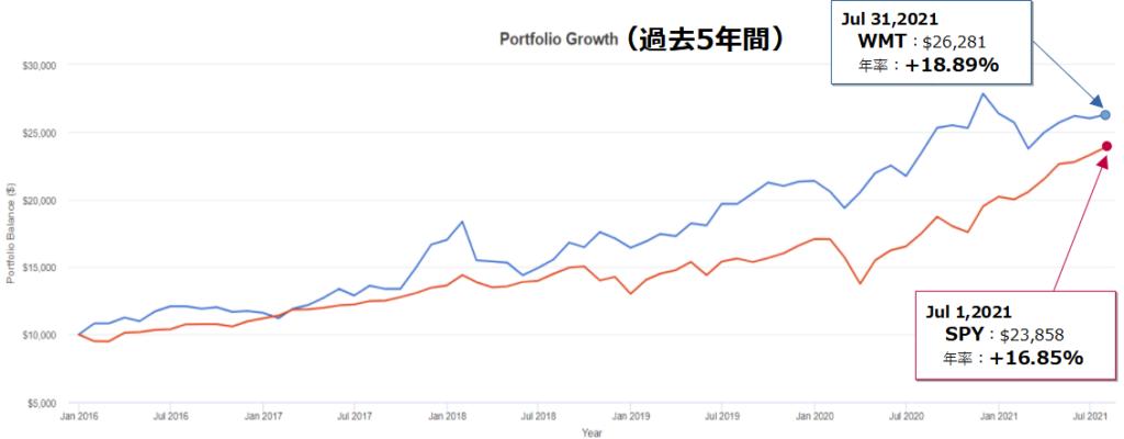 ウォルマート(WMT)とSPY(S&P500)とのトータルリターン比較(5年チャート)