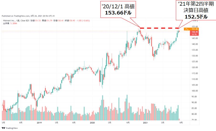 ウォルマート(WMT)の5年株価チャート