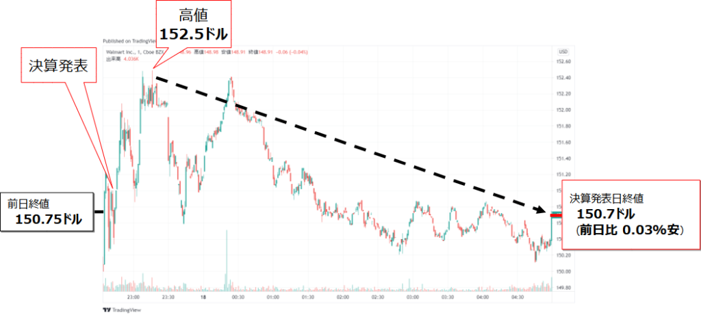 ウォルマート(WMT)の2021年第2四半期決算発表日株価チャート(8月17日)