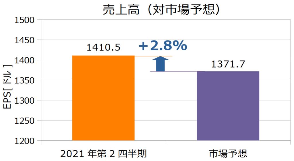 ウォルマート(WMT)の2021年第2四半期決算売上高(対市場予想)