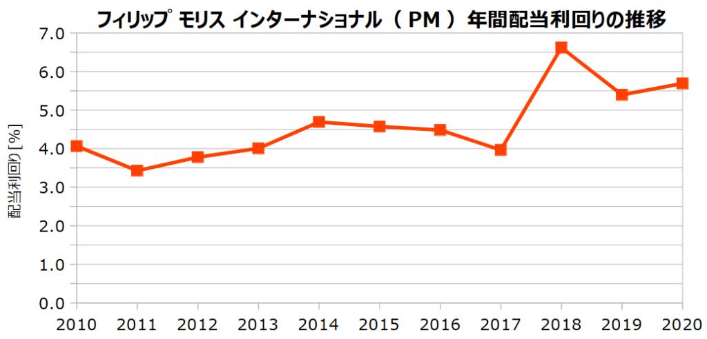 フィリップ モリス インターナショナル(PM)の年間配当利回りの推移