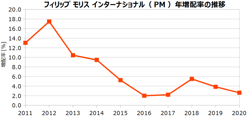 フィリップ モリス インターナショナル(PM)の年増配率の推移