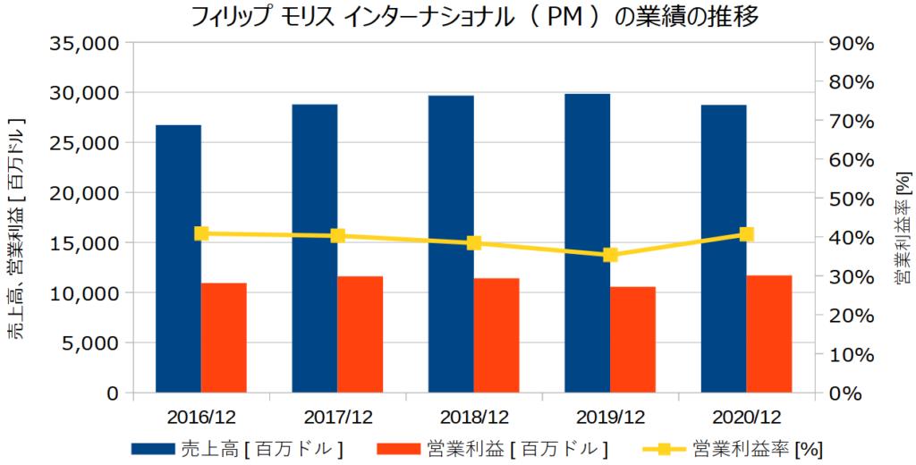 フィリップ モリス インターナショナル(PM)の業績の推移