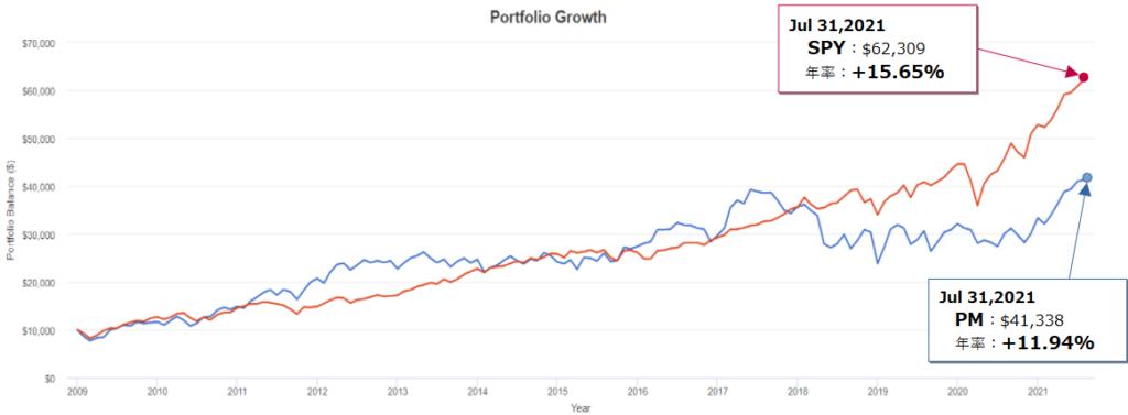 フィリップ モリス インターナショナル(PM)とSPY(S&P500)とのトータルリターン比較(過去20年)