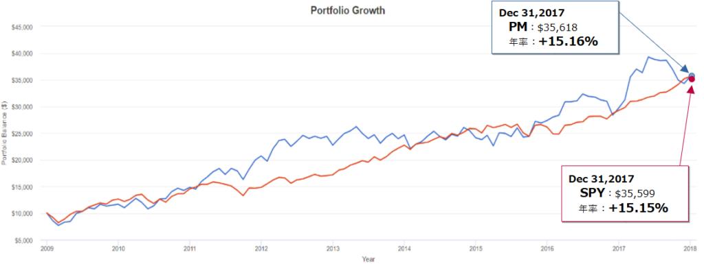 フィリップ モリス インターナショナル(PM)とSPY(S&P500)とのトータルリターン比較(2008年末~2017年末)
