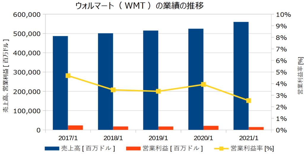 ウォルマート(WMT)の業績の推移
